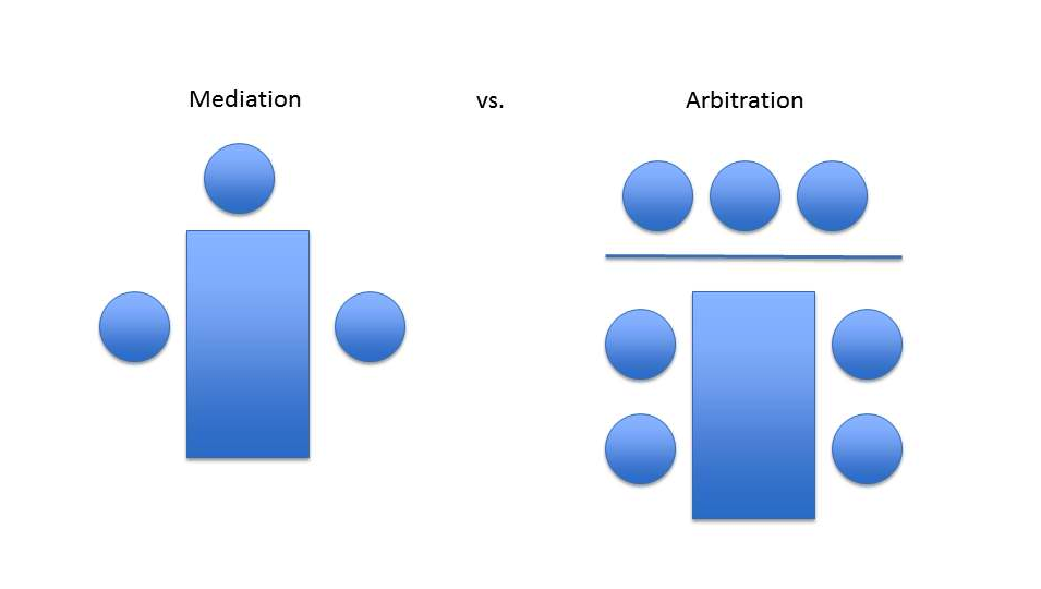 compare and contrast alternative dispute resolution techniques Arbitration arbitration alternative dispute resolution is popular they are dispute resolution techniques arbitration-compare and contrast with people.